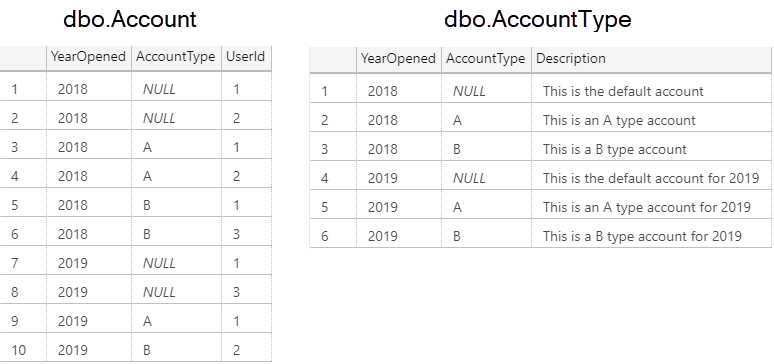 Account and AccountType tables